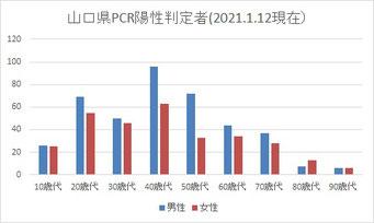 PCR陽性(山口県2021.1.12現在)