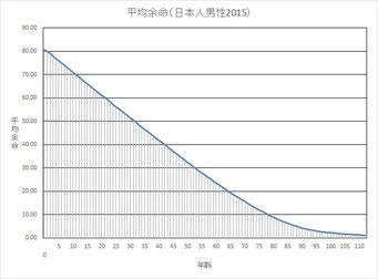 日本人男性の平均余命2015