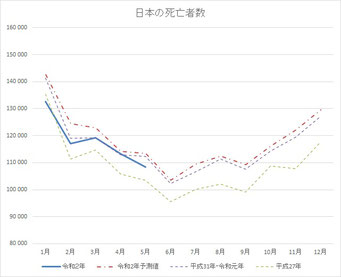2020年5月までの日本の死亡者数