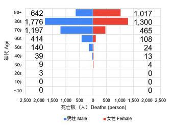 新型コロナ関連死(年齢・性別 2021/03/27)