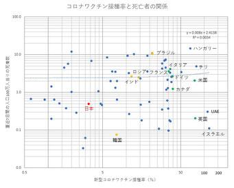 国別 コロナ直近死者数vsワクチン接種率