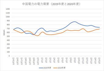 中国電力の電力供給量(2019年度と2020年度)