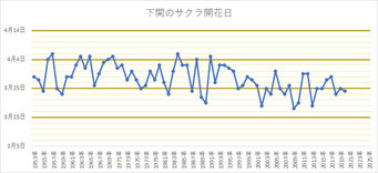 下関地方気象台の桜開花日の推移