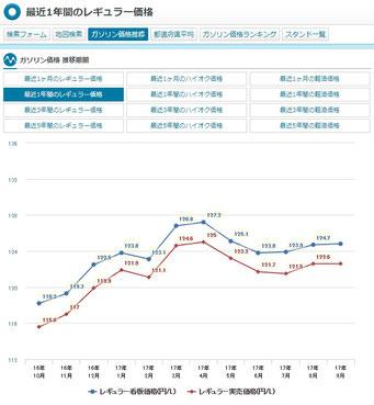 直近1年間のガソリン価格(https://e-nenpi.com)