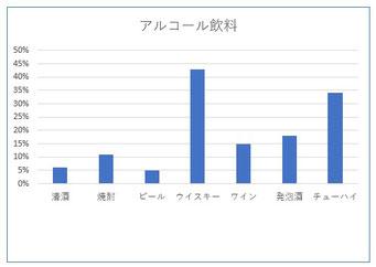 家計調査2019・2020(アルコール飲料)