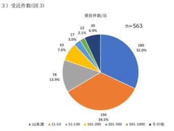 調査機関の日当り受託件数