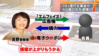 エムフェイス詐欺(TOKYO MXより)