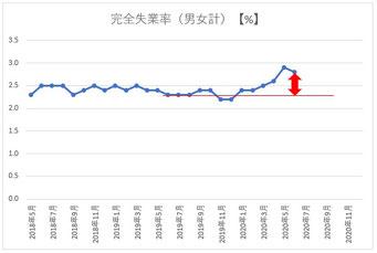 完全失業率(2018年5月~)