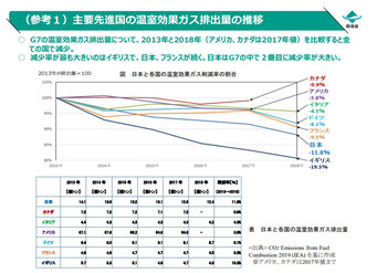 G7 7か国の温室効果ガス排出削減の状況