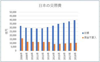 日本の交際費