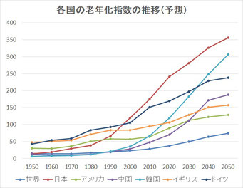 老年化指数