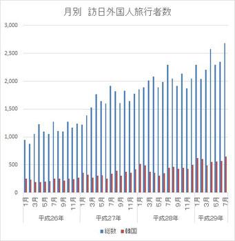 訪日外国人旅行者数の月別推移