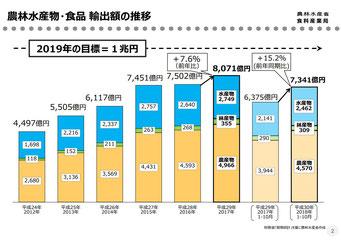 農林水産物・食品 輸出額推移(農水省のWebサイト)