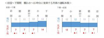 JR西日本山陽本線(山口エリア)のダイヤ改正