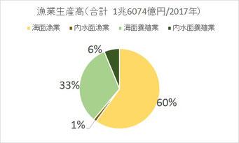 漁業生産高内訳(2017年)