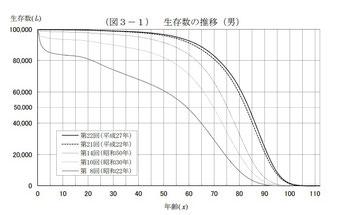 生存数の推移(男)(平成27年)