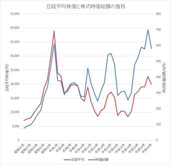 日経平均株価と株式時価総額の推移