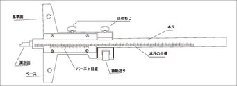 デプスゲージ(深度尺)