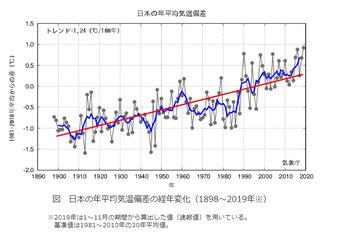 日本の年平均気温推移(気象庁のWebサイト)