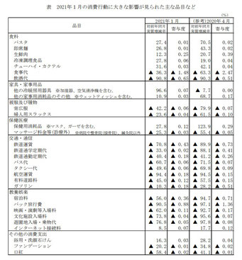 家計調査:コロナの影響(2021年1月)