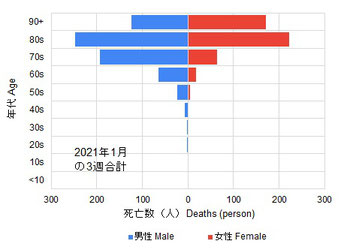 2021年1月最初の3週の新型コロナ感染症関連死者
