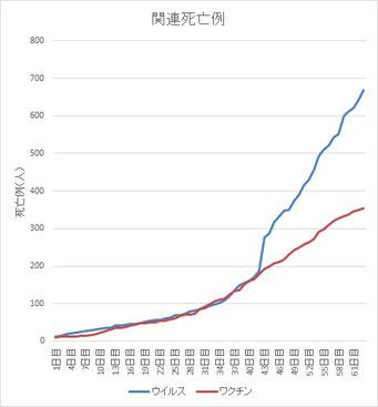 ウイルスとワクチンの累積死亡例(10名を超えてから)