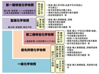化審法の概要