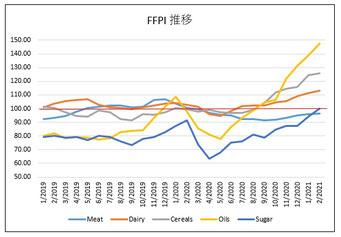 FAO食品物価指数