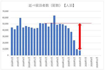 延べ宿泊者数(2018.5~)