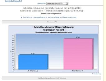Ergebnis der Bürgerbefragung September 2013 in Natbergen Süd (Uthoff)