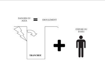 DANGER ET EXPOSE