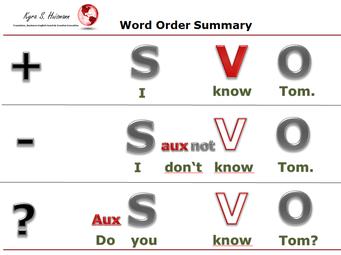 Satzstellung Englisch