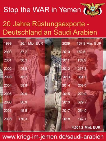 20 Jahre deutsche Rüstungsexporte an Saudi Arabien