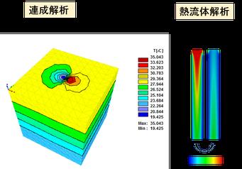 図2 水分流れと熱移動の連成解析および管内の熱流体解析