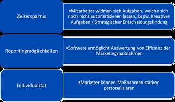 Eigene Darstellung: Nutzung der Marketingautomation