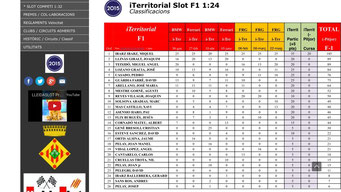 iTerritorial Slot F1 2015