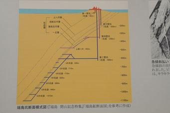 軍艦島から石炭を掘る坑道が地中深く伸びているのがわかります