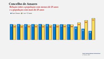 Amares - Proporção face ao total da população do distrito (comparativo) 1900-1960-2011