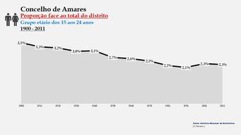 Amares - Proporção face ao total da população do distrito (15-24 anos) 1900/2011