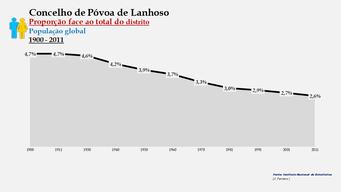 Póvoa de Lanhoso - Proporção face ao total da população do distrito (global) 1900/2011