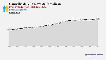 Vila Nova de Famalicão - Proporção face ao total da população do distrito (global) 1900/2011
