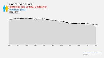 Fafe - Proporção face ao total da população do distrito (global) 1900/2011