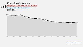 Amares - Proporção face ao total da população do distrito (0-14 anos) 1900/2011