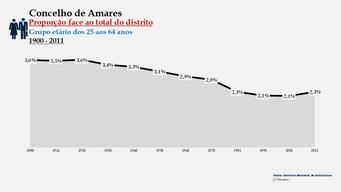 Amares - Proporção face ao total da população do distrito (25-64 anos) 1900/2011