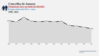 Amares - Proporção face ao total da população do distrito (65 e + anos) 1900/2011