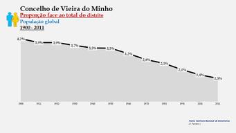 Vieira do Minho - Proporção face ao total da população do distrito (global) 1900/2011