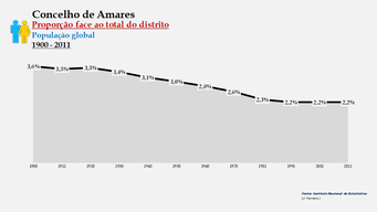 Amares - Proporção face ao total da população do distrito (global) 1900/2011