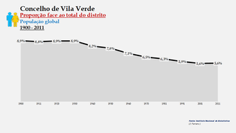 Vila Verde - Proporção face ao total da população do distrito (global) 1900/2011