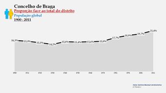 Braga - Proporção face ao total da população do distrito (global) 1900/2011