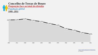 Terras de Bouro - Proporção face ao total da população do distrito (global) 1900/2011